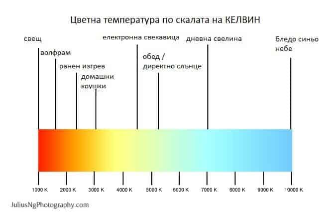 Скала Kelvin за цветната температура